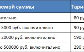 Как работает наложенный платеж Почта России